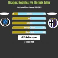 Dragos Nedelcu vs Dennis Man h2h player stats