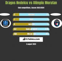 Dragos Nedelcu vs Olimpiu Morutan h2h player stats