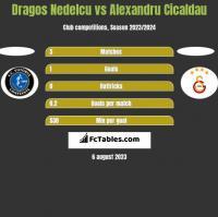 Dragos Nedelcu vs Alexandru Cicaldau h2h player stats
