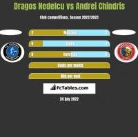 Dragos Nedelcu vs Andrei Chindris h2h player stats