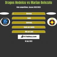 Dragos Nedelcu vs Marian Botezatu h2h player stats
