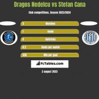 Dragos Nedelcu vs Stefan Cana h2h player stats