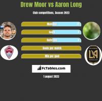Drew Moor vs Aaron Long h2h player stats