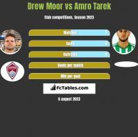 Drew Moor vs Amro Tarek h2h player stats