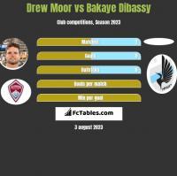 Drew Moor vs Bakaye Dibassy h2h player stats