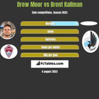 Drew Moor vs Brent Kallman h2h player stats