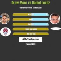 Drew Moor vs Daniel Lovitz h2h player stats