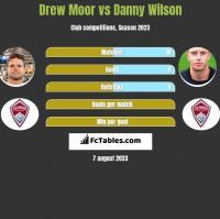 Drew Moor vs Danny Wilson h2h player stats