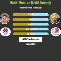 Drew Moor vs David Romney h2h player stats