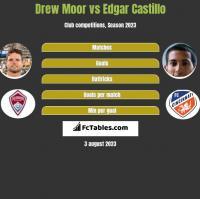 Drew Moor vs Edgar Castillo h2h player stats