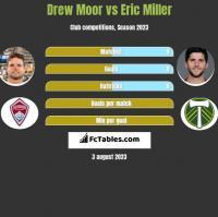 Drew Moor vs Eric Miller h2h player stats