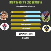 Drew Moor vs Eriq Zavaleta h2h player stats