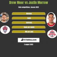 Drew Moor vs Justin Morrow h2h player stats
