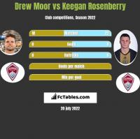 Drew Moor vs Keegan Rosenberry h2h player stats