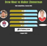 Drew Moor vs Walker Zimmerman h2h player stats