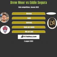 Drew Moor vs Eddie Segura h2h player stats