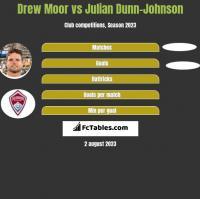 Drew Moor vs Julian Dunn-Johnson h2h player stats