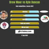 Drew Moor vs Kyle Duncan h2h player stats