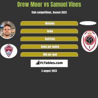 Drew Moor vs Samuel Vines h2h player stats