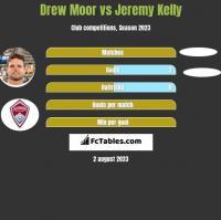 Drew Moor vs Jeremy Kelly h2h player stats