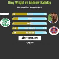 Drey Wright vs Andrew Halliday h2h player stats