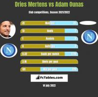 Dries Mertens vs Adam Ounas h2h player stats