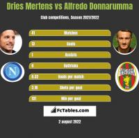 Dries Mertens vs Alfredo Donnarumma h2h player stats