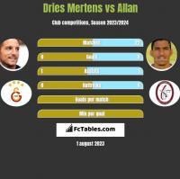 Dries Mertens vs Allan h2h player stats