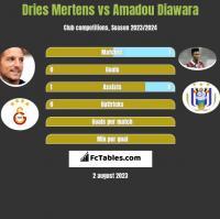 Dries Mertens vs Amadou Diawara h2h player stats