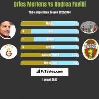 Dries Mertens vs Andrea Favilli h2h player stats