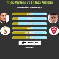 Dries Mertens vs Andrea Petagna h2h player stats