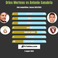 Dries Mertens vs Antonio Sanabria h2h player stats