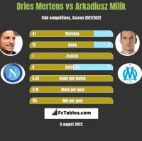 Dries Mertens vs Arkadiusz Milik h2h player stats