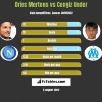 Dries Mertens vs Cengiz Under h2h player stats