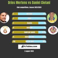 Dries Mertens vs Daniel Ciofani h2h player stats