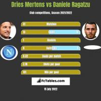 Dries Mertens vs Daniele Ragatzu h2h player stats