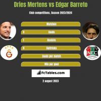 Dries Mertens vs Edgar Barreto h2h player stats