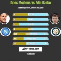 Dries Mertens vs Edin Dzeko h2h player stats