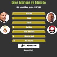 Dries Mertens vs Eduardo h2h player stats
