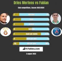 Dries Mertens vs Fabian h2h player stats
