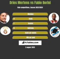 Dries Mertens vs Fabio Borini h2h player stats