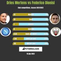 Dries Mertens vs Federico Dionisi h2h player stats