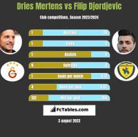 Dries Mertens vs Filip Djordjevic h2h player stats