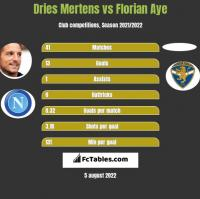 Dries Mertens vs Florian Aye h2h player stats