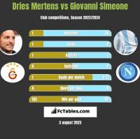 Dries Mertens vs Giovanni Simeone h2h player stats