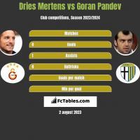 Dries Mertens vs Goran Pandev h2h player stats
