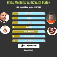 Dries Mertens vs Krzystof Piatek h2h player stats