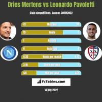 Dries Mertens vs Leonardo Pavoletti h2h player stats