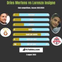 Dries Mertens vs Lorenzo Insigne h2h player stats
