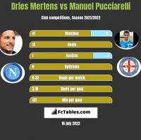 Dries Mertens vs Manuel Pucciarelli h2h player stats